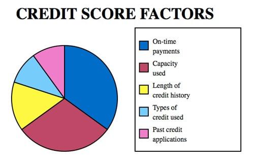 credit score factors - CIC Credit